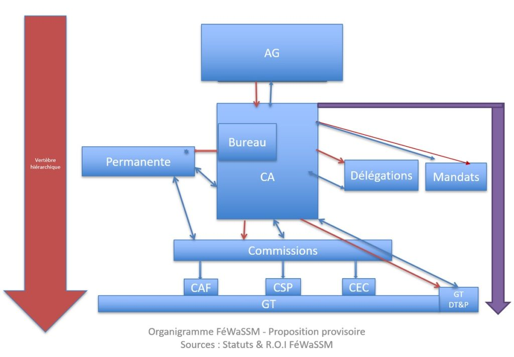 This image has an empty alt attribute; its file name is Organigramme_FéWaSSM-1024x712.jpg